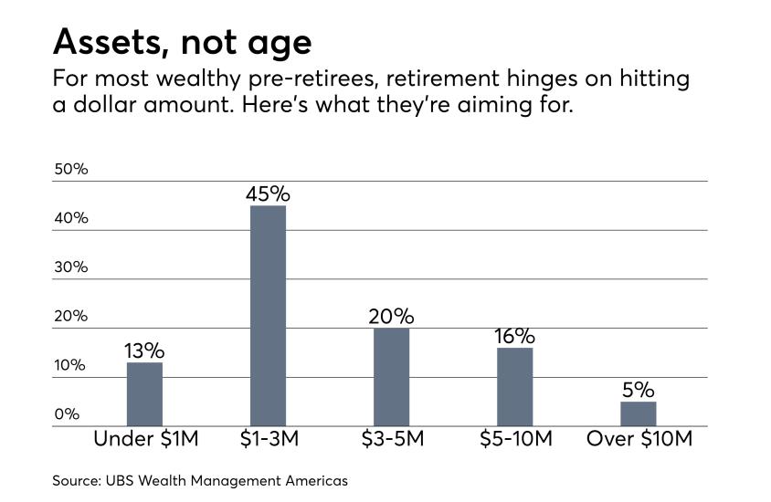 wealthy-retirement-assets-IAG