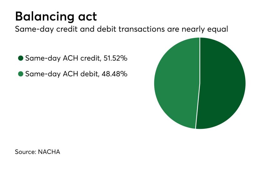 Chart: Balancing act
