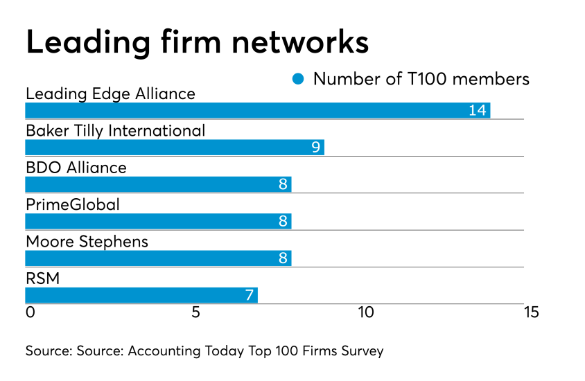 AT-031819-Top100Networks.png