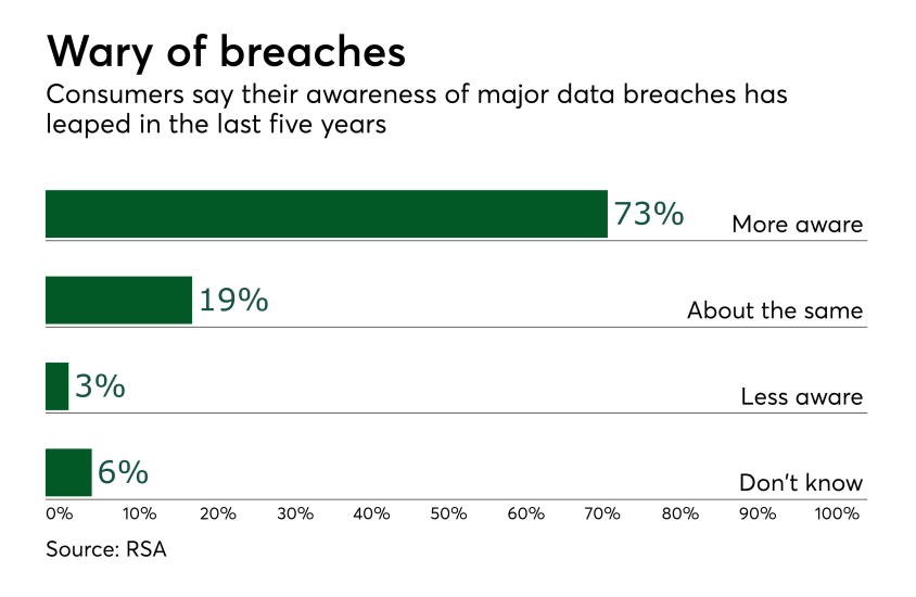 Chart: Wary of breaches