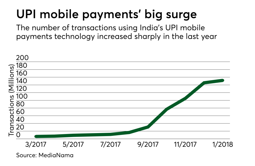 Chart: UPI mobile payments' big surge