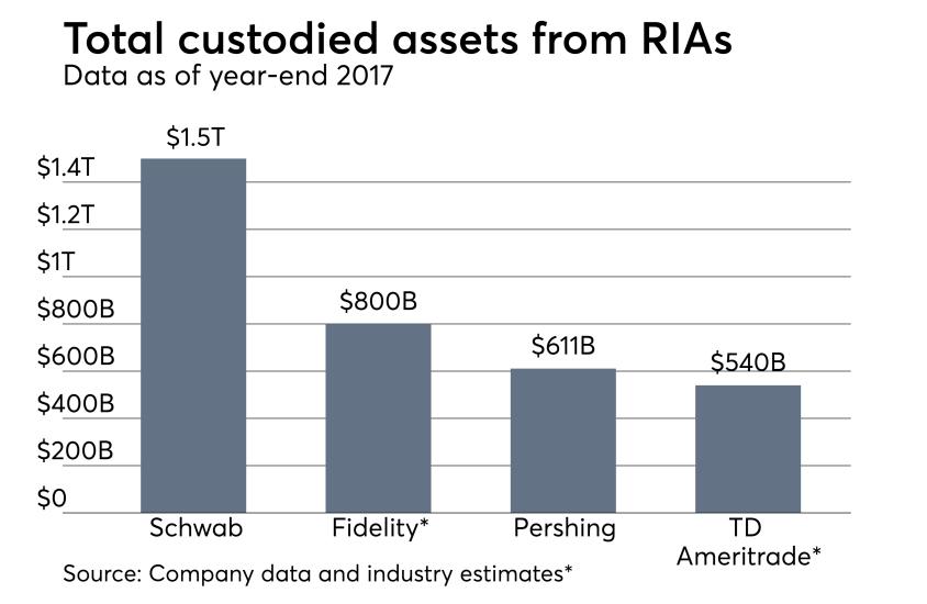 Total-Assets-Custody-051518