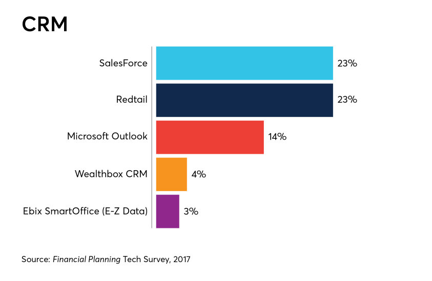 CRM-tech-survey-IAG