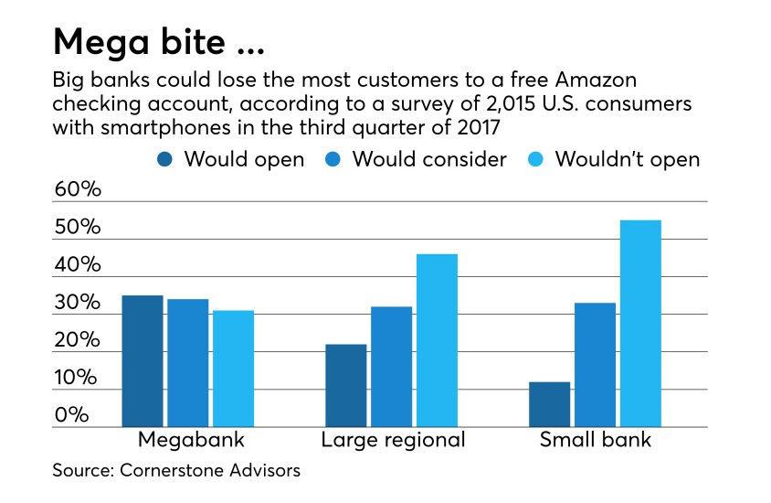 Survey of bank customers on their interest in free checking from Amazon