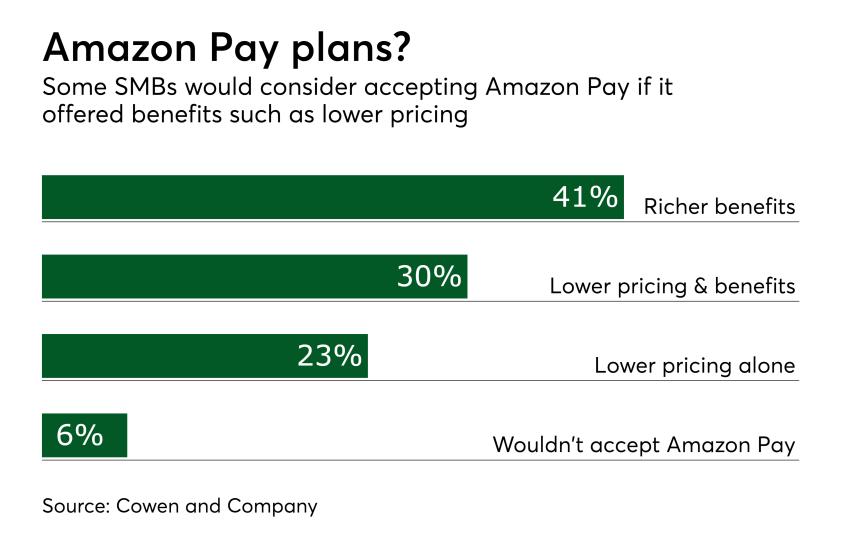 Chart: Amazon Pay plans?