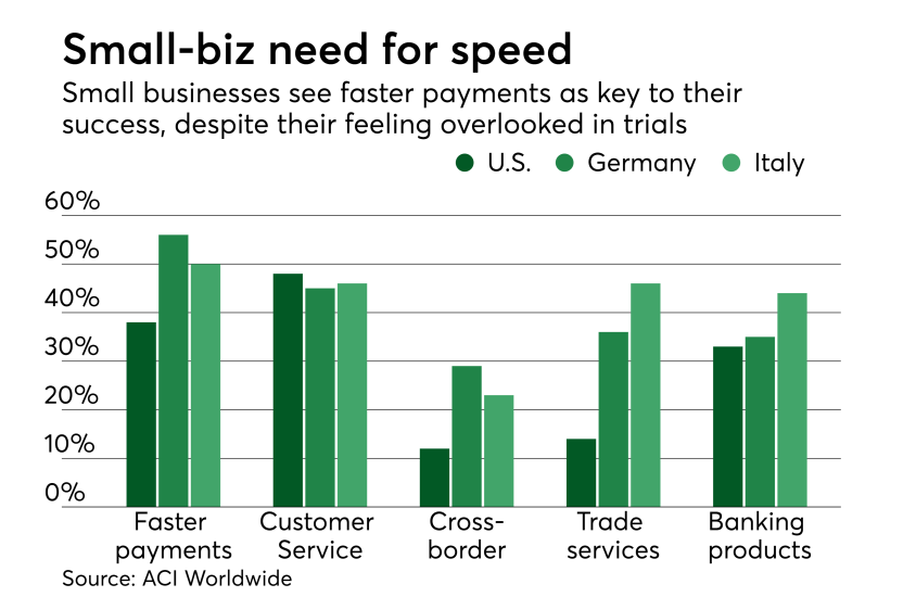 Chart: Small-biz need for speed