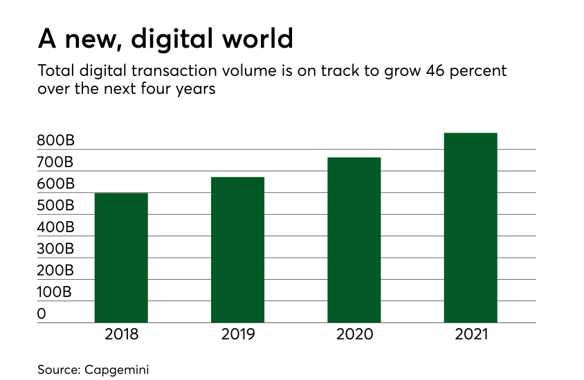 Chart: A new, digital world