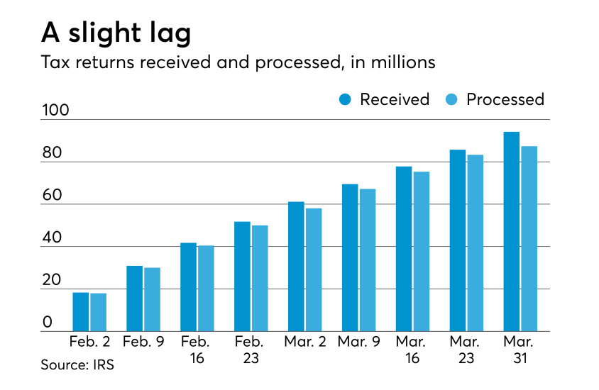 AT-040718-Tax Season So Far - Received vs. processed