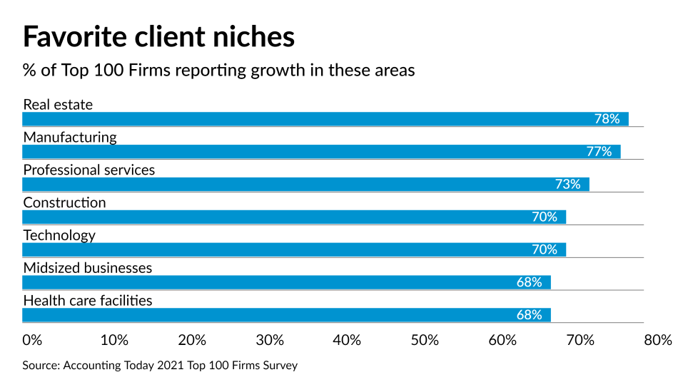 AT-030821- Top 100 Firms -- top client areas