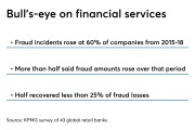 Survey of retail banks about fraud