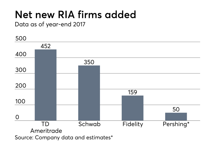 Net-new-firms-added-051518