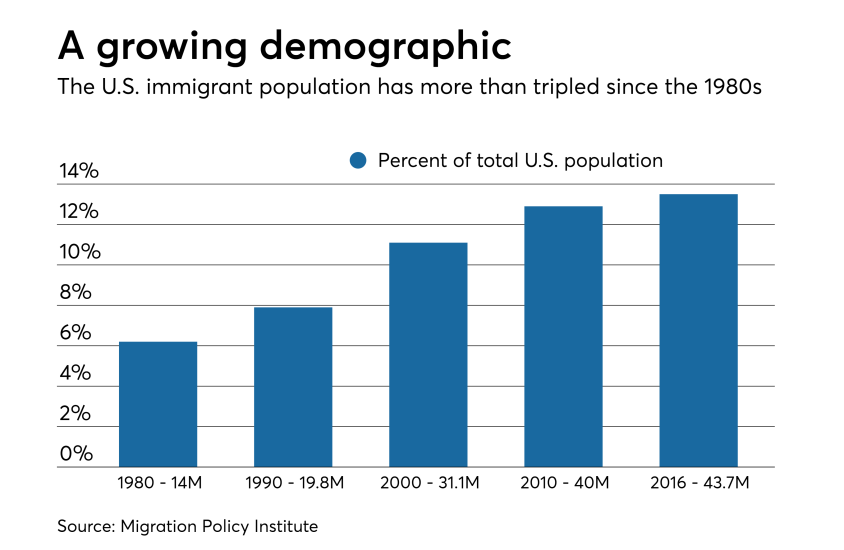 Statistics on the growth of the U.S. immigration population, since the 1980s.