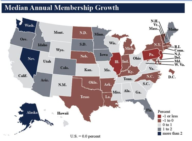 NCUA median annual membership growth Q2 2019 - CUJ 091119.JPG