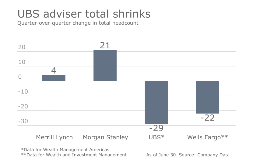 How the wirehouses stack up Q2 Slide 6