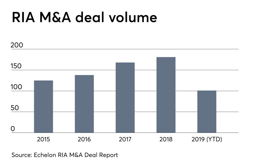 RIA M&A deal volume