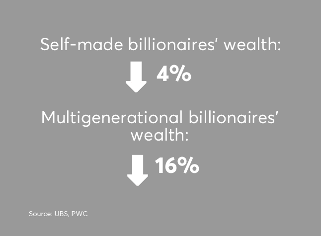 Billionaire total wealth self-made vs multigenerational rich UHNW