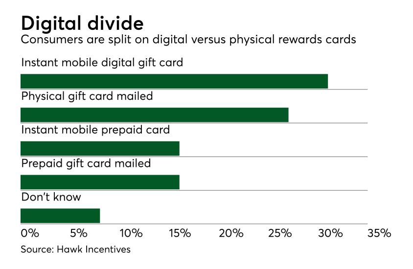 Chart: Digital divide