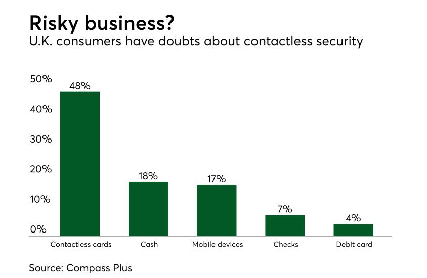 Chart: Risky business?