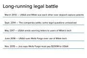 Timeline of Mitek, USAA remote capture deposit battle