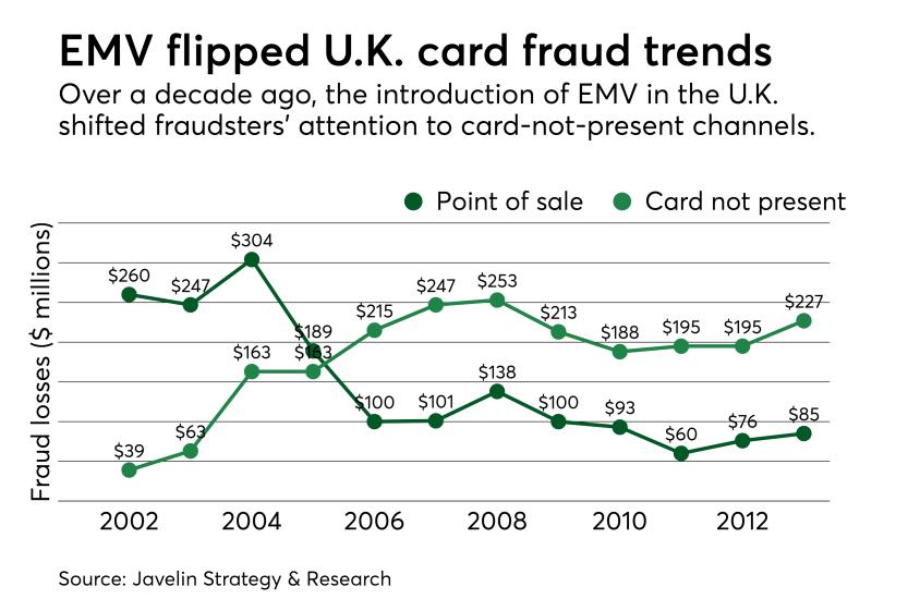 Chart: EMV flipped U.K. card fraud trends