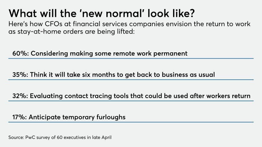 Survey of financial services CFO's attitudes about return to work after COVID-19