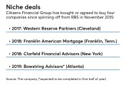 Acquisitions by Citizens Financial Group