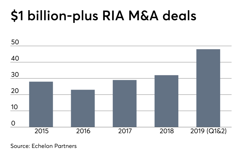 RIA M&A $1B+ deals 0919