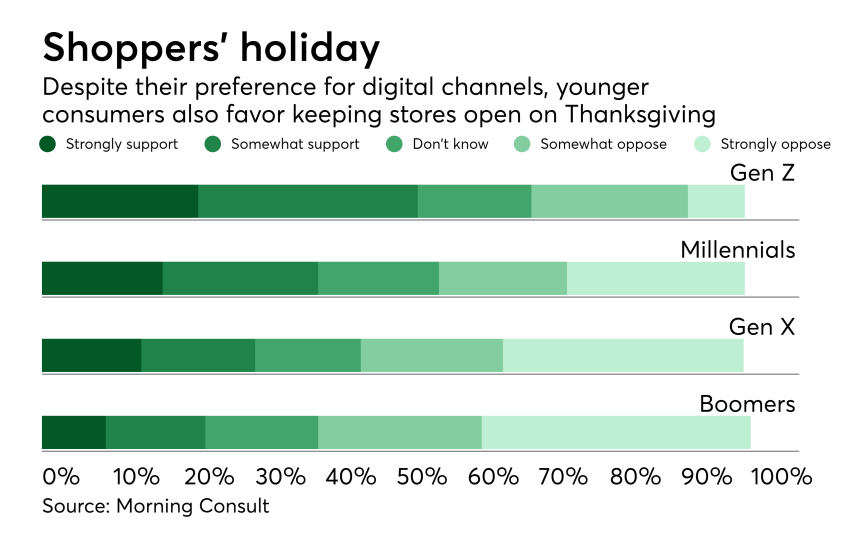 Chart: Shoppers' holiday