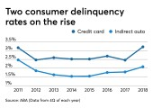 Deliquency rates for credit cards and auto loans, from ABA quarterly data