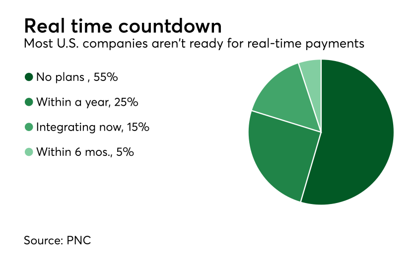 Chart: Real time countdown