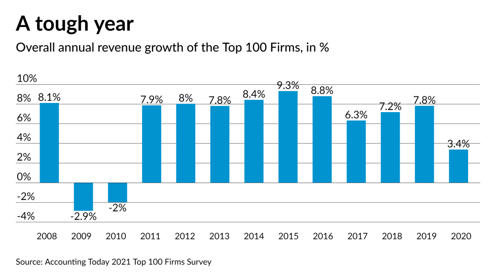AT-030721-Top 100 Firms - 10 year growth rate