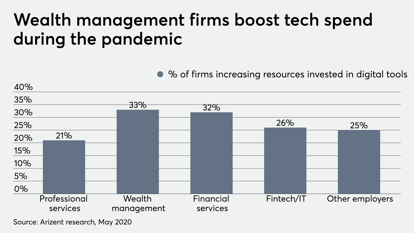 Wealth management firms boost stech spend during coronavirus pandemic 5/14/20