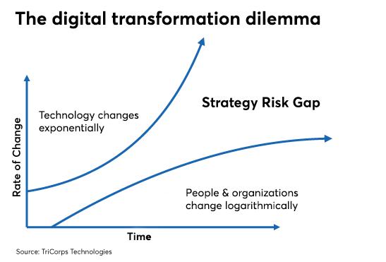 Digital transformation chart 0719