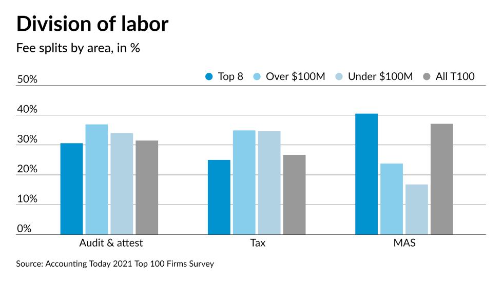 AT-030821- Top 100 Firms -- fee splits