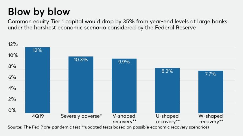 Fed's sensitivity analyses of capital levels