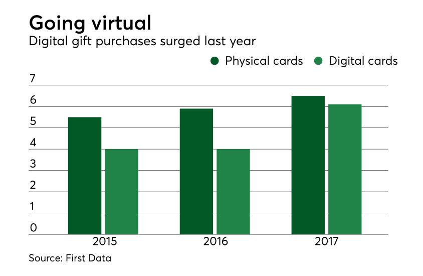 Chart: Going virtual