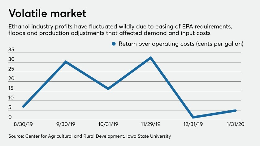Ethanol producer profits