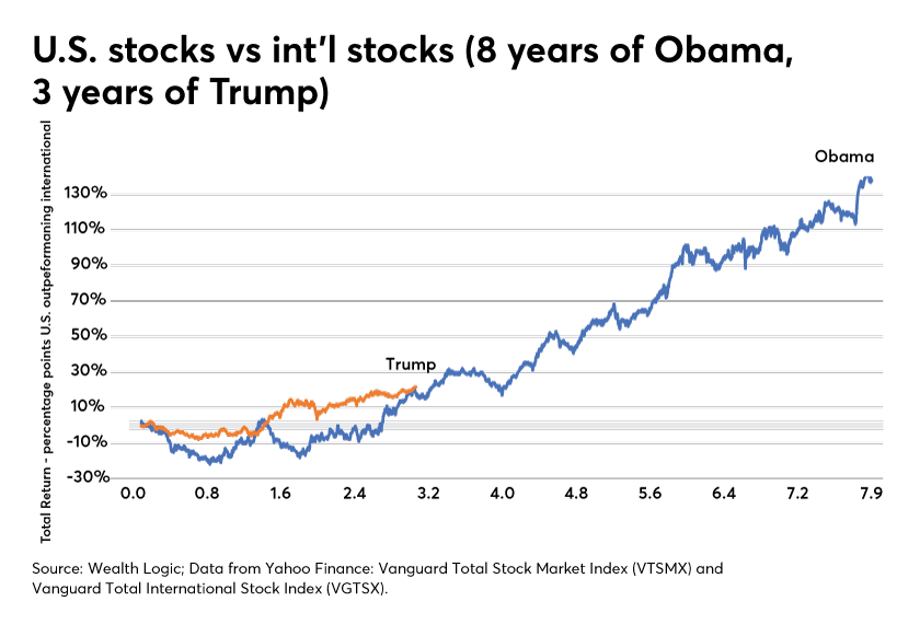 U.S. stocks vs int'l stocks 8 years President Obama 3 years of President Trump