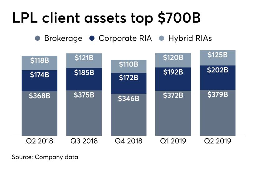 LPL client assets, Q2 2019