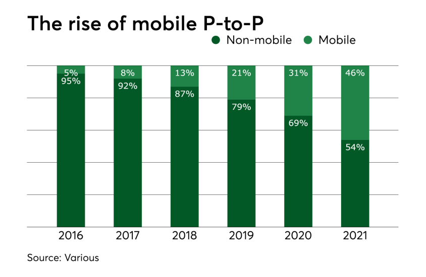 The rise of mobile P-to-P