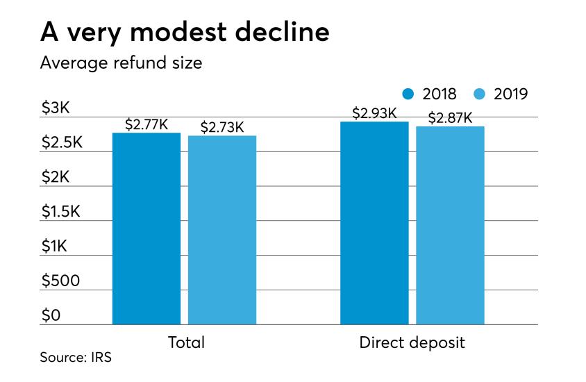 2019 tax season stats - average final refund