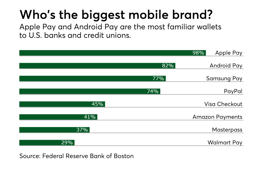 Chart: Who's the biggest mobile brand?
