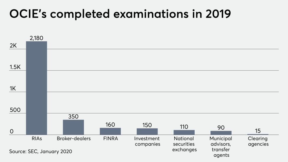 SEC OCIE completed examinations in 2019 exams 1/15/20