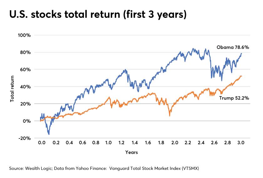 U.S. stocks total return-Barack Obama-Donald Trump