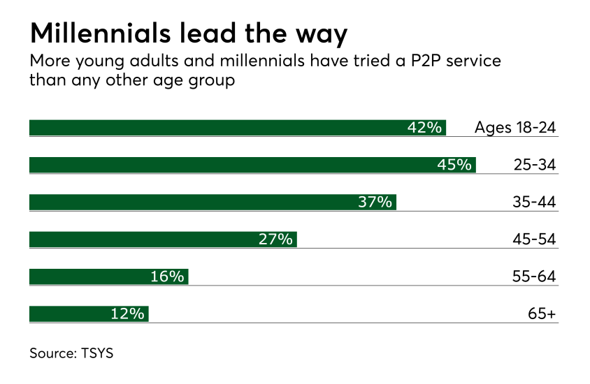 Chart: Millennials lead the way