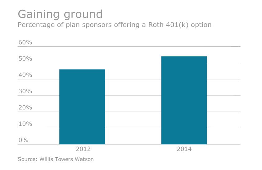 Roth 401k growth