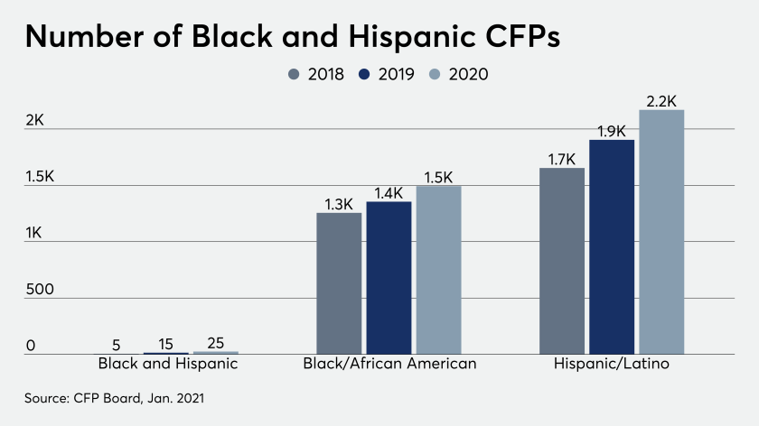Number of Black and Hispanic CFPs diversity DEI CFP Board 1/14/21