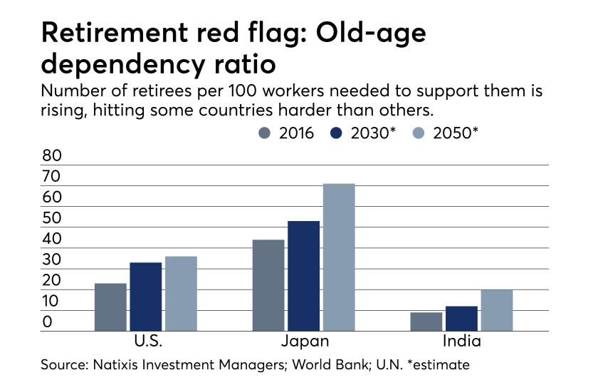 Retirement dependency chart 0918