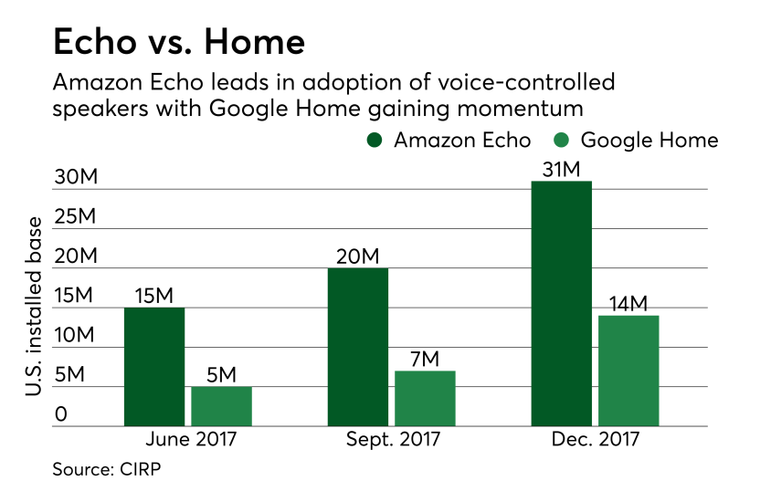 Chart: Echo vs. Home