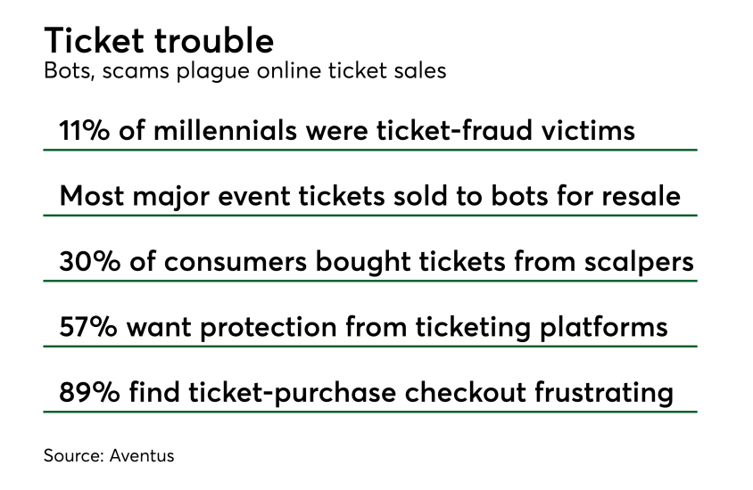 Chart: Ticket trouble